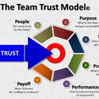 building-team-trust
